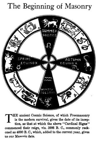 Four Cardinal Points of the Compass 2